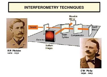 Interferometry Techniques